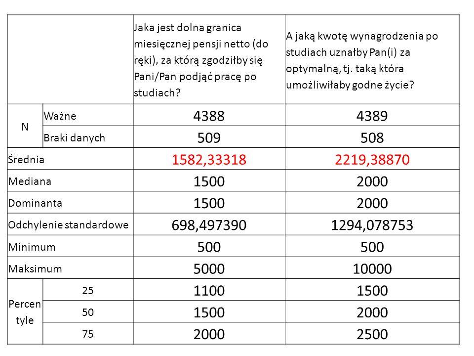 Jaka jest dolna granica miesięcznej pensji netto (do ręki), za którą zgodziłby się Pani/Pan podjąć pracę po studiach? A jaką kwotę wynagrodzenia po st