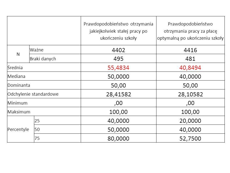 Prawdopodobieństwo otrzymania jakiejkolwiek stałej pracy po ukończeniu szkoły Prawdopodobieństwo otrzymania pracy za płacę optymalną po ukończeniu szk