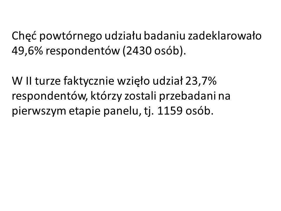 Chęć powtórnego udziału badaniu zadeklarowało 49,6% respondentów (2430 osób). W II turze faktycznie wzięło udział 23,7% respondentów, którzy zostali p