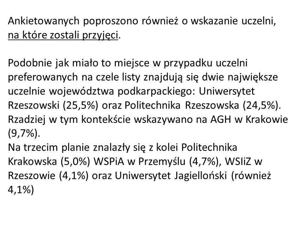 Ankietowanych poproszono również o wskazanie uczelni, na które zostali przyjęci. Podobnie jak miało to miejsce w przypadku uczelni preferowanych na cz