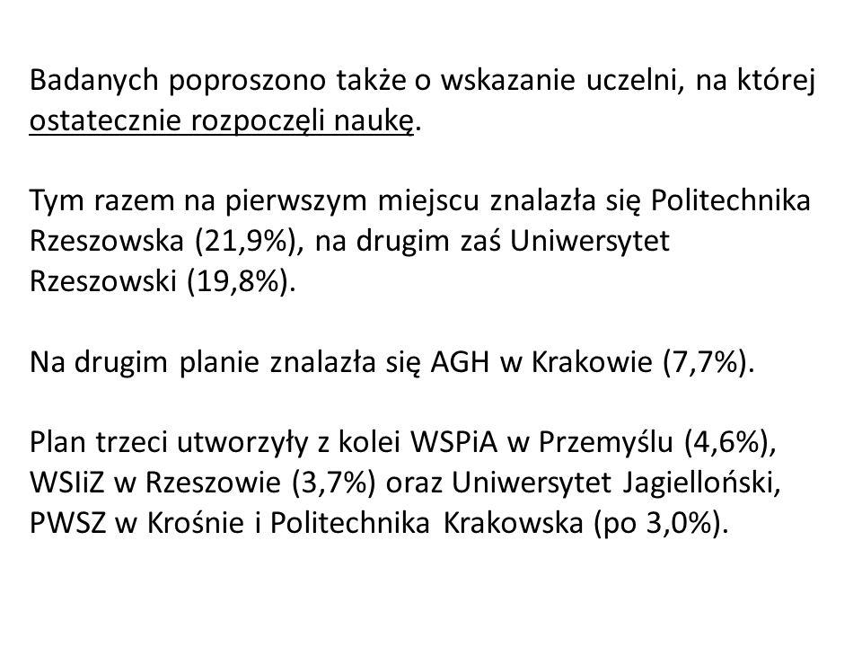 Badanych poproszono także o wskazanie uczelni, na której ostatecznie rozpoczęli naukę. Tym razem na pierwszym miejscu znalazła się Politechnika Rzeszo