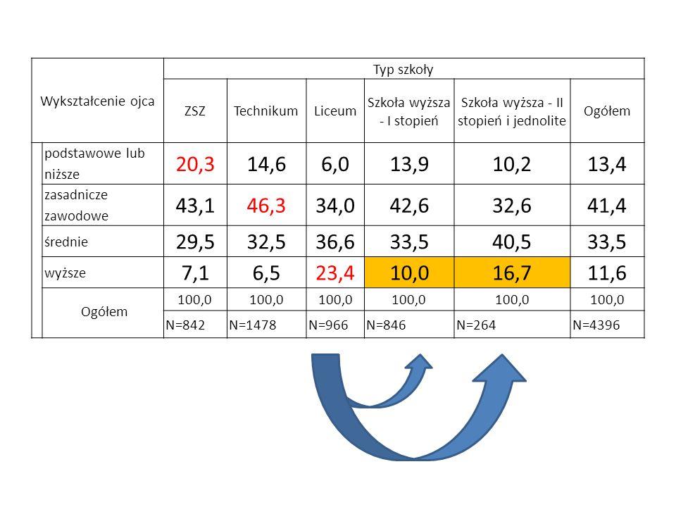 Wykształcenie ojca Typ szkoły ZSZTechnikumLiceum Szkoła wyższa - I stopień Szkoła wyższa - II stopień i jednolite Ogółem podstawowe lub niższe 20,314,