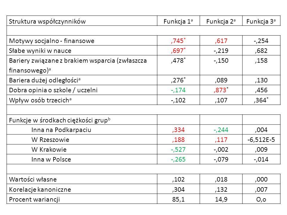 Struktura współczynnikówFunkcja 1 a Funkcja 2 a Funkcja 3 a Motywy socjalno - finansowe,745 *,617-,254 Słabe wyniki w nauce,697 * -,219,682 Bariery zw