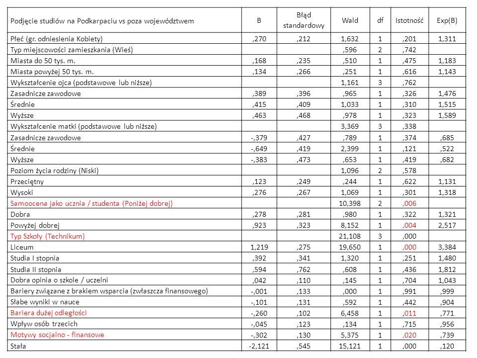 Podjęcie studiów na Podkarpaciu vs poza województwem B Błąd standardowy WalddfIstotnośćExp(B) Płeć (gr. odniesienia Kobiety),270,2121,6321,2011,311 Ty
