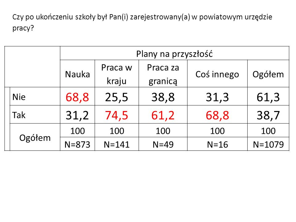 Plany na przyszłość Nauka Praca w kraju Praca za granicą Coś innegoOgółem Nie 68,825,538,831,361,3 Tak 31,274,561,268,838,7 Ogółem 100 N=873N=141N=49N