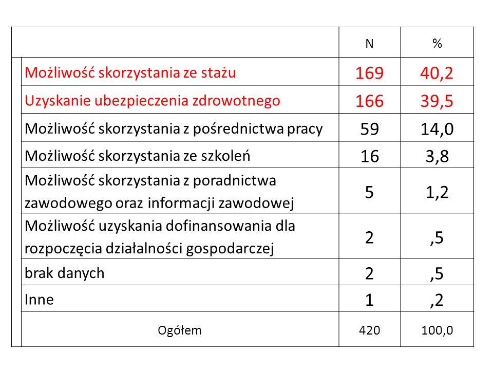N% Możliwość skorzystania ze stażu 16940,2 Uzyskanie ubezpieczenia zdrowotnego 16639,5 Możliwość skorzystania z pośrednictwa pracy 5914,0 Możliwość sk