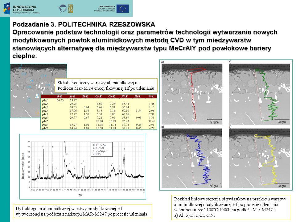 Podzadanie 3. POLITECHNIKA RZESZOWSKA Opracowanie podstaw technologii oraz parametrów technologii wytwarzania nowych modyfikowanych powłok aluminidkow