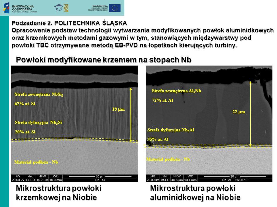 Podzadanie 2. POLITECHNIKA ŚLĄSKA Opracowanie podstaw technologii wytwarzania modyfikowanych powłok aluminidkowych oraz krzemkowych metodami gazowymi