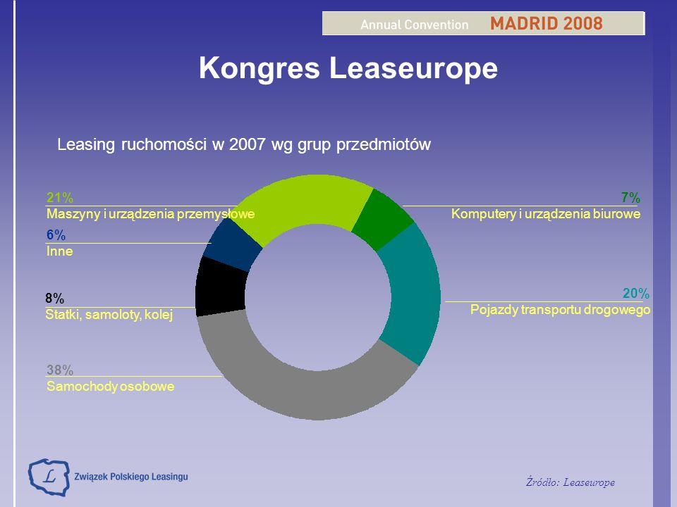 Kongres Leaseurope Leasing ruchomości w 2007 wg grup przedmiotów 6% Inne 8% Statki, samoloty, kolej 21% Maszyny i urządzenia przemysłowe 38% Samochody