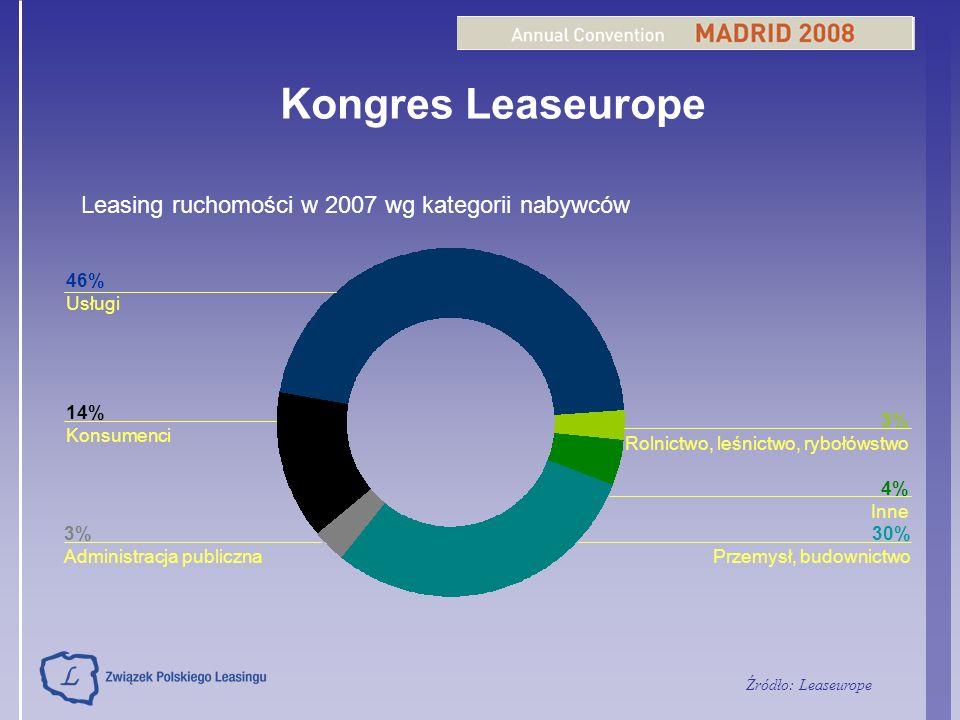 Kongres Leaseurope Leasing ruchomości w 2007 wg kategorii nabywców 14% Konsumenci 3% Administracja publiczna 46% Usługi 4% Inne 3% Rolnictwo, leśnictw