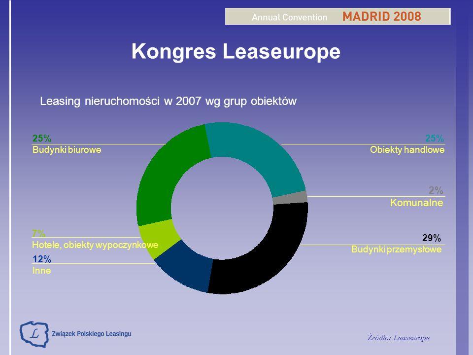 Kongres Leaseurope Leasing nieruchomości w 2007 wg grup obiektów 29% Budynki przemysłowe 7% Hotele, obiekty wypoczynkowe 25% Budynki biurowe 12% Inne