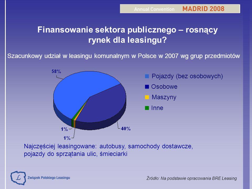Finansowanie sektora publicznego – rosnący rynek dla leasingu? Szacunkowy udział w leasingu komunalnym w Polsce w 2007 wg grup przedmiotów Pojazdy (be