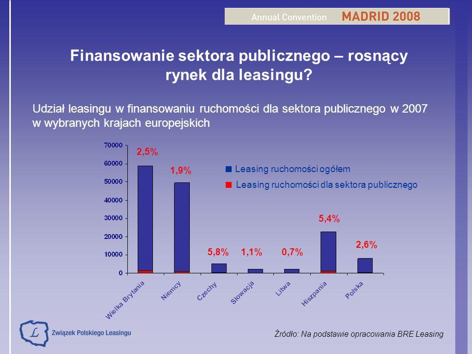 Finansowanie sektora publicznego – rosnący rynek dla leasingu? Udział leasingu w finansowaniu ruchomości dla sektora publicznego w 2007 w wybranych kr
