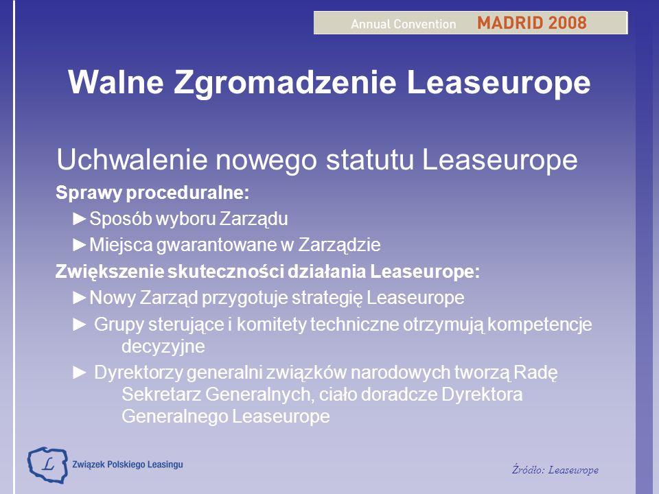 Walne Zgromadzenie Leaseurope Uchwalenie nowego statutu Leaseurope Sprawy proceduralne: Sposób wyboru Zarządu Miejsca gwarantowane w Zarządzie Zwiększ