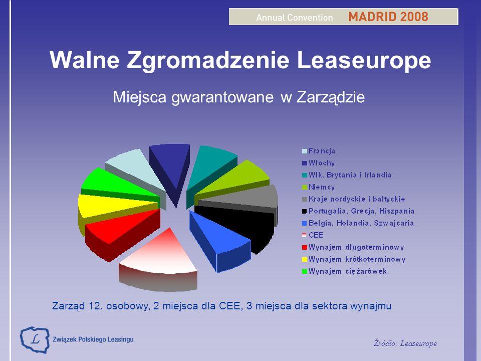 Walne Zgromadzenie Leaseurope Miejsca gwarantowane w Zarządzie Zarząd 12. osobowy, 2 miejsca dla CEE, 3 miejsca dla sektora wynajmu Źródło: Leaseurope