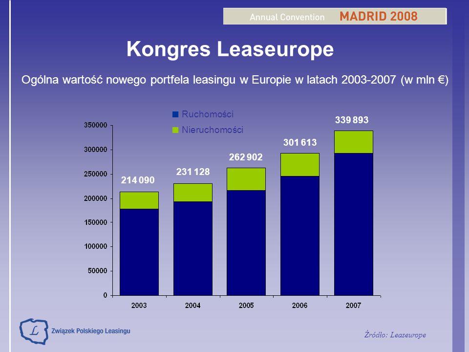 Kongres Leaseurope Ogólna wartość nowego portfela leasingu w Europie w latach 2003-2007 (w mln ) Ruchomości Nieruchomości 339 893 301 613 262 902 231