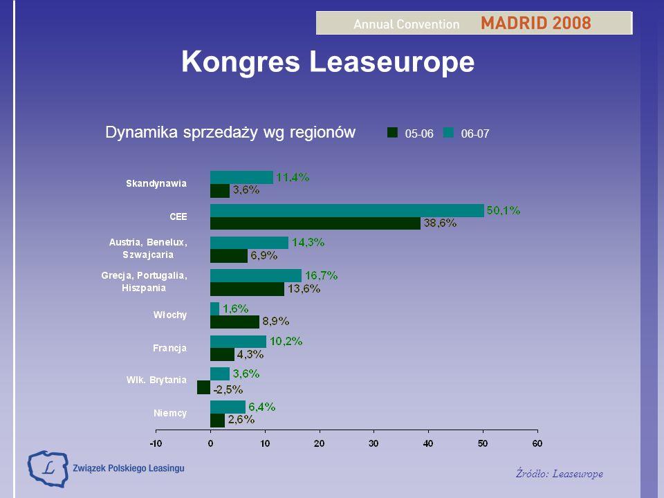 Kongres Leaseurope 05-06 06-07 Dynamika sprzedaży wg regionów Źródło: Leaseurope