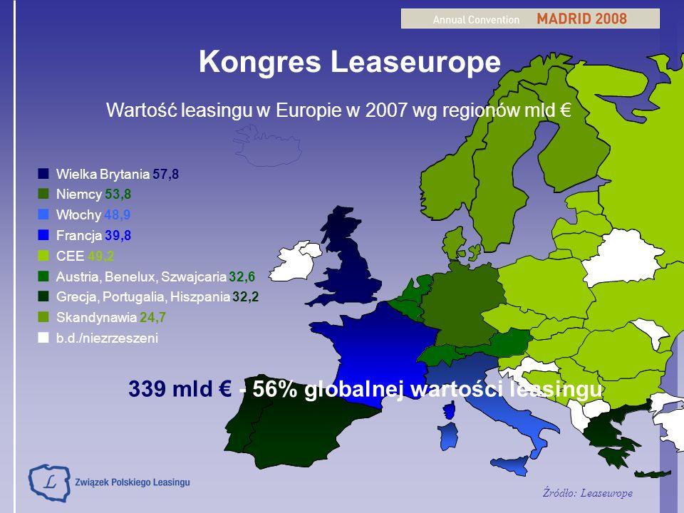 Kongres Leaseurope Wielka Brytania 57,8 Niemcy 53,8 Włochy 48,9 Francja 39,8 CEE 49,2 Austria, Benelux, Szwajcaria 32,6 Grecja, Portugalia, Hiszpania