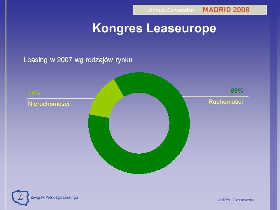 86% Ruchomości 14% Nieruchomości Kongres Leaseurope Leasing w 2007 wg rodzajów rynku Źródło: Leaseurope