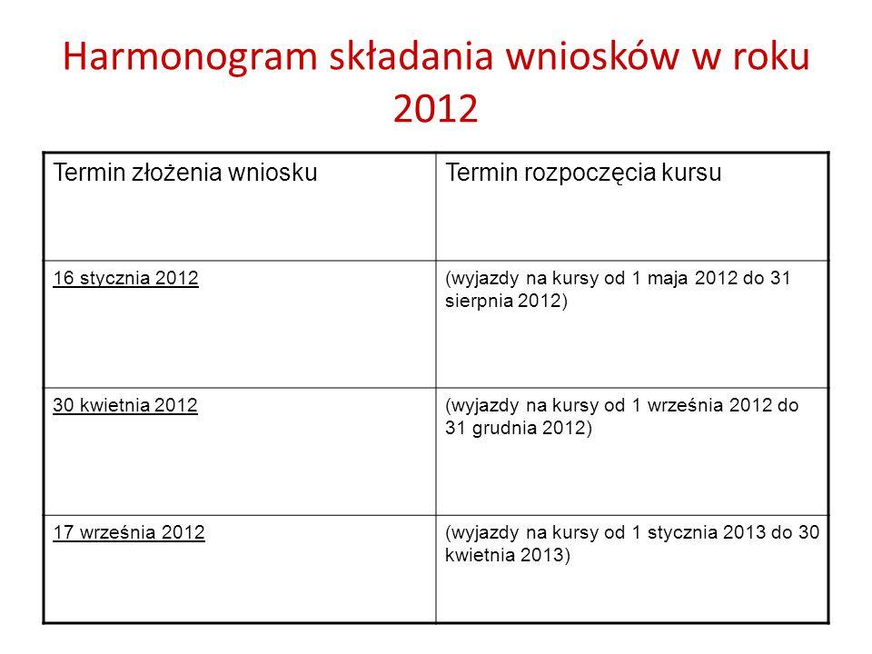Harmonogram składania wniosków w roku 2012 Termin złożenia wnioskuTermin rozpoczęcia kursu 16 stycznia 2012(wyjazdy na kursy od 1 maja 2012 do 31 sier
