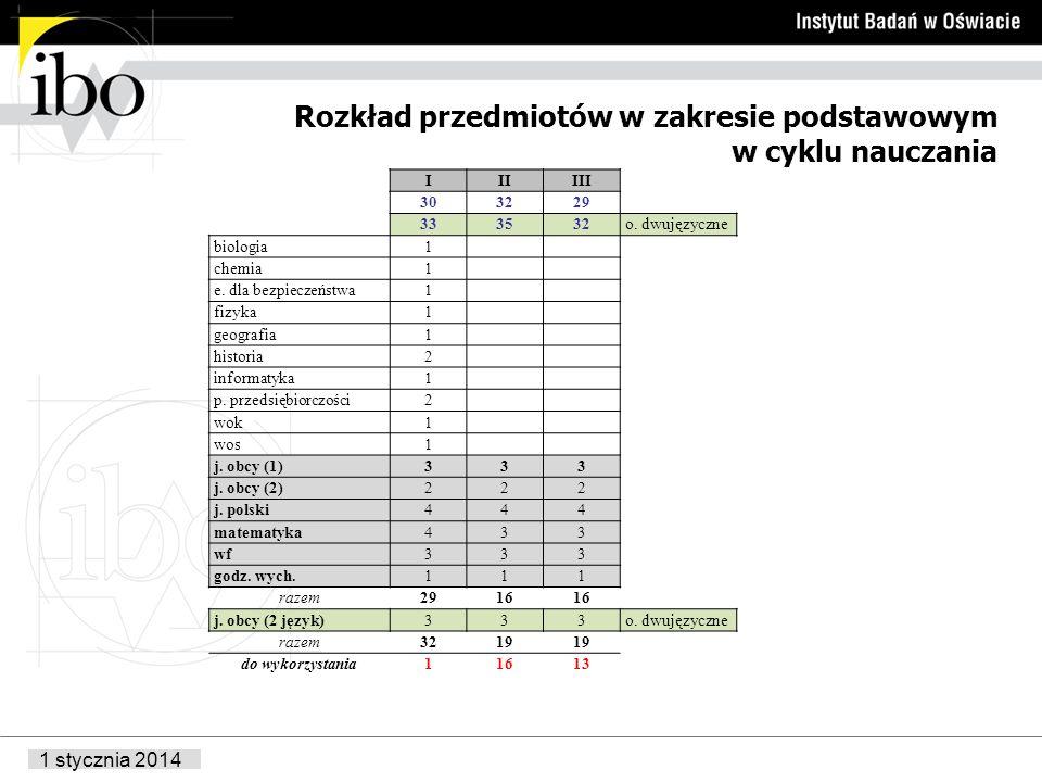 1 stycznia 2014 Rozkład przedmiotów w zakresie podstawowym w cyklu nauczania IIIIII 303229 333532o.