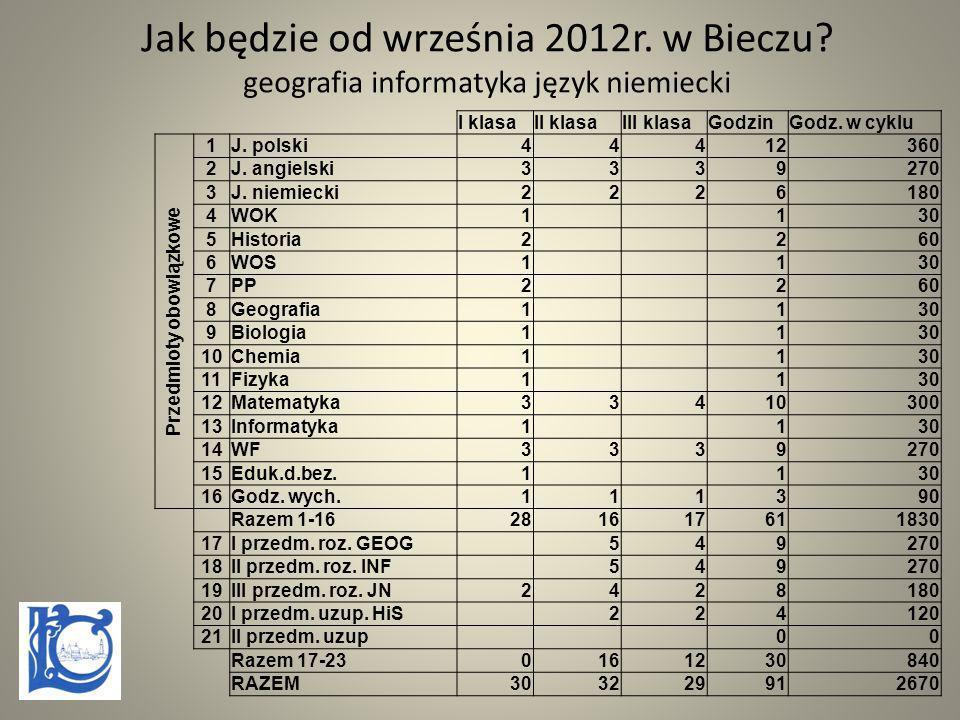 Jak będzie od września 2012r. w Bieczu? geografia informatyka język niemiecki I klasaII klasaIII klasaGodzinGodz. w cyklu Przedmioty obowiązkowe 1J. p