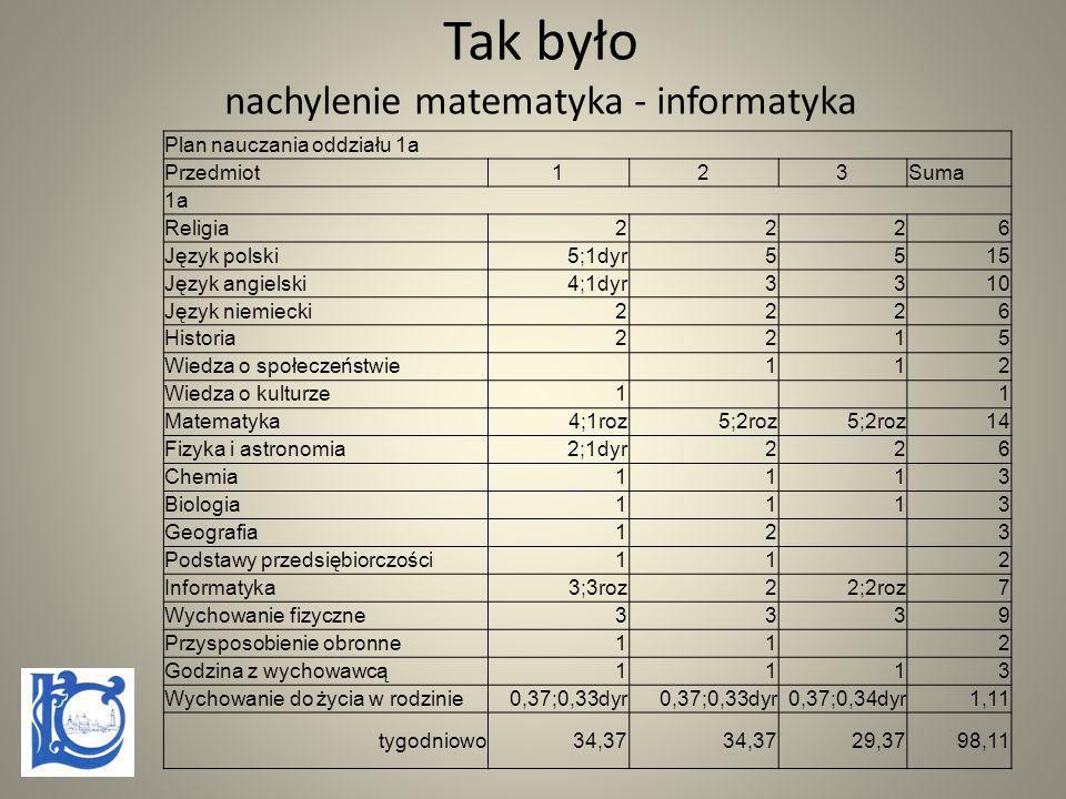 Tak było nachylenie matematyka - informatyka Plan nauczania oddziału 1a Przedmiot123Suma 1a Religia2226 Język polski5;1dyr5515 Język angielski4;1dyr33