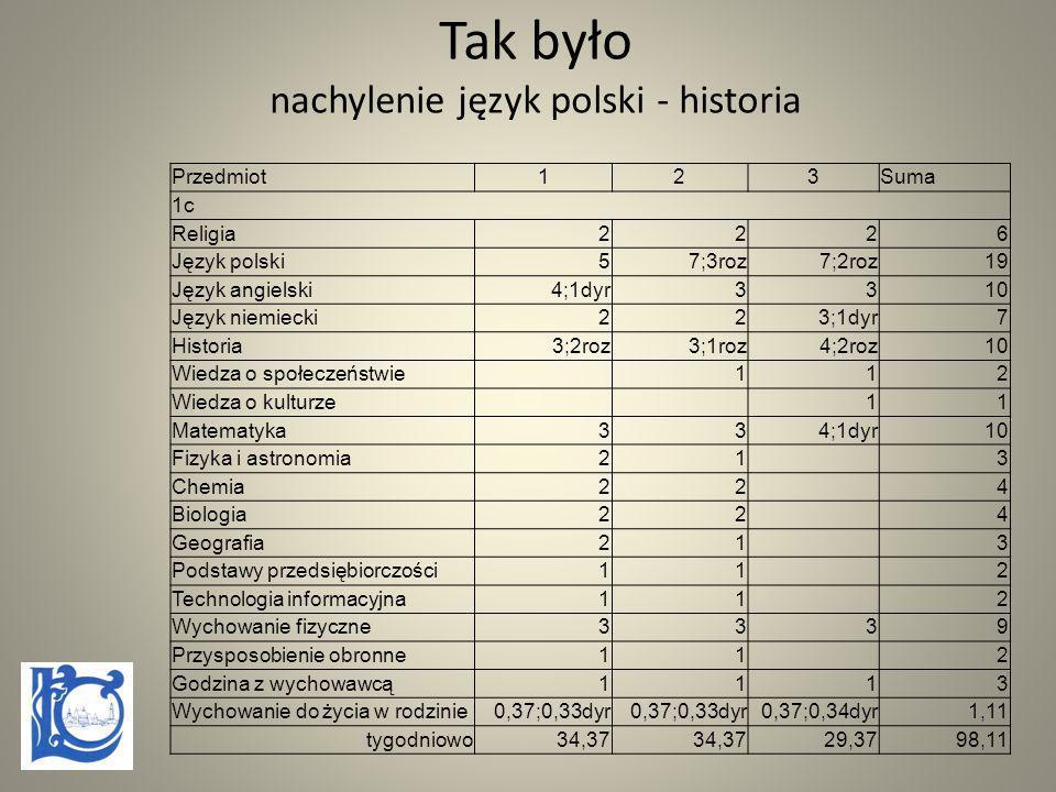 Tak było nachylenie język polski - historia Przedmiot123Suma 1c Religia2226 Język polski57;3roz7;2roz19 Język angielski4;1dyr3310 Język niemiecki223;1