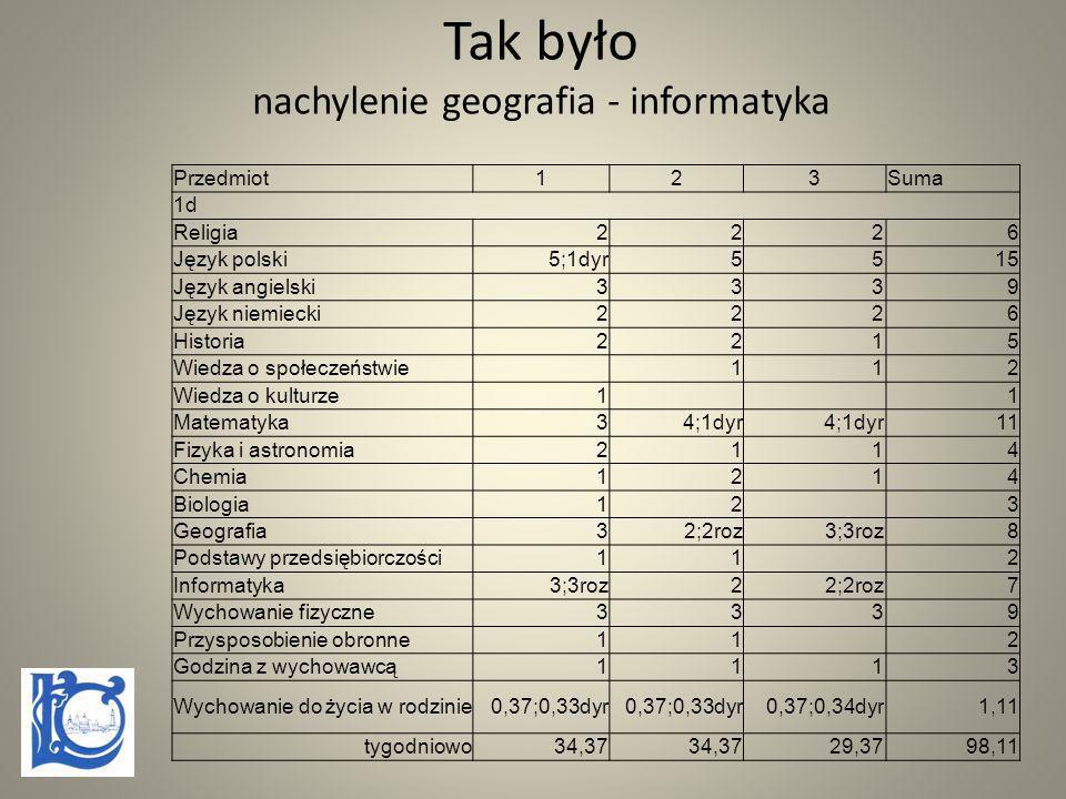 Tak było nachylenie geografia - informatyka Przedmiot123Suma 1d Religia2226 Język polski5;1dyr5515 Język angielski3339 Język niemiecki2226 Historia221