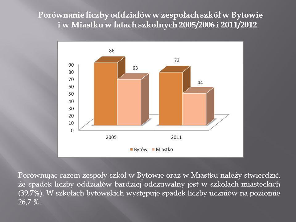 Porównanie liczby oddziałów w zespołach szkół w Bytowie i w Miastku w latach szkolnych 2005/2006 i 2011/2012 Porównując razem zespoły szkół w Bytowie