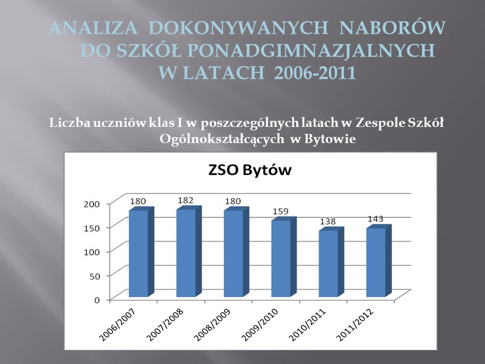ANALIZA DOKONYWANYCH NABORÓW DO SZKÓŁ PONADGIMNAZJALNYCH W LATACH 2006-2011 Liczba uczniów klas I w poszczególnych latach w Zespole Szkół Ogólnokształ