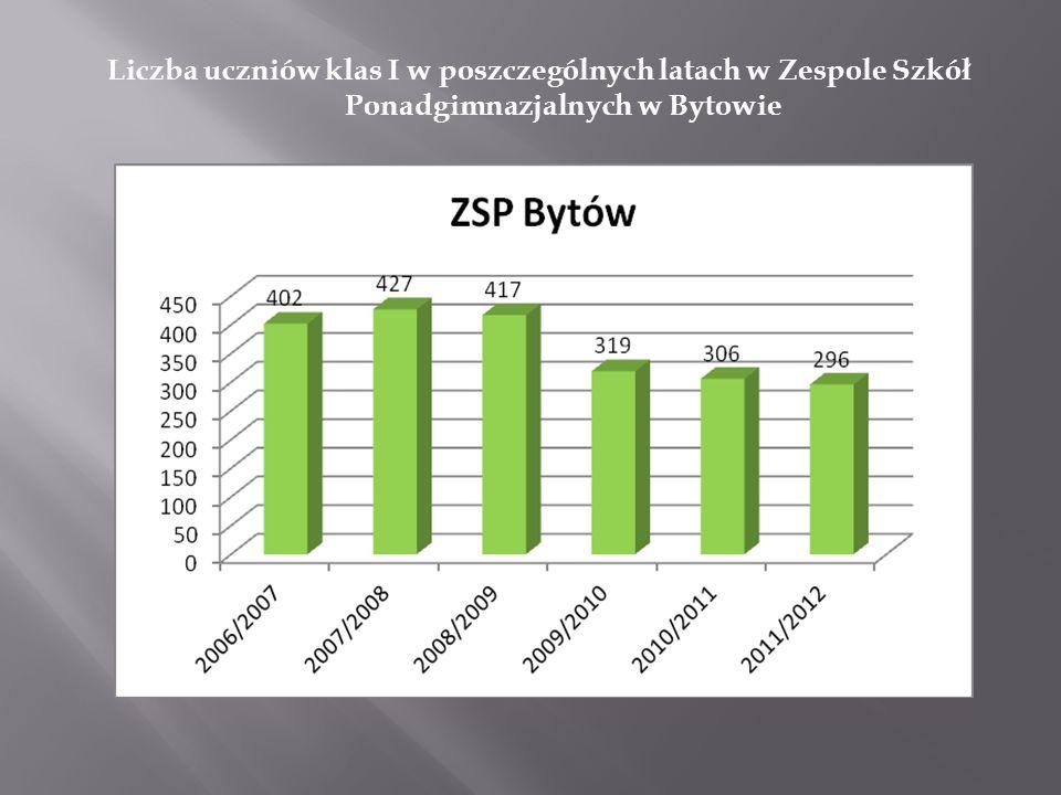 Liczba uczniów klas I w poszczególnych latach w Zespole Szkół Ponadgimnazjalnych w Bytowie