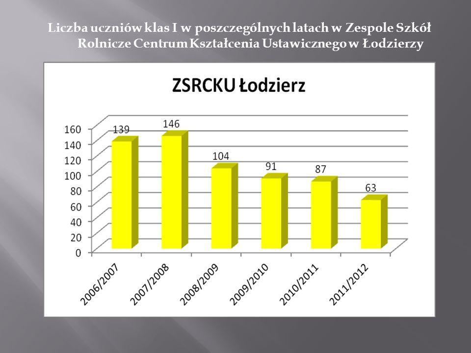 Liczba uczniów klas I w poszczególnych latach w Zespole Szkół Rolnicze Centrum Kształcenia Ustawicznego w Łodzierzy