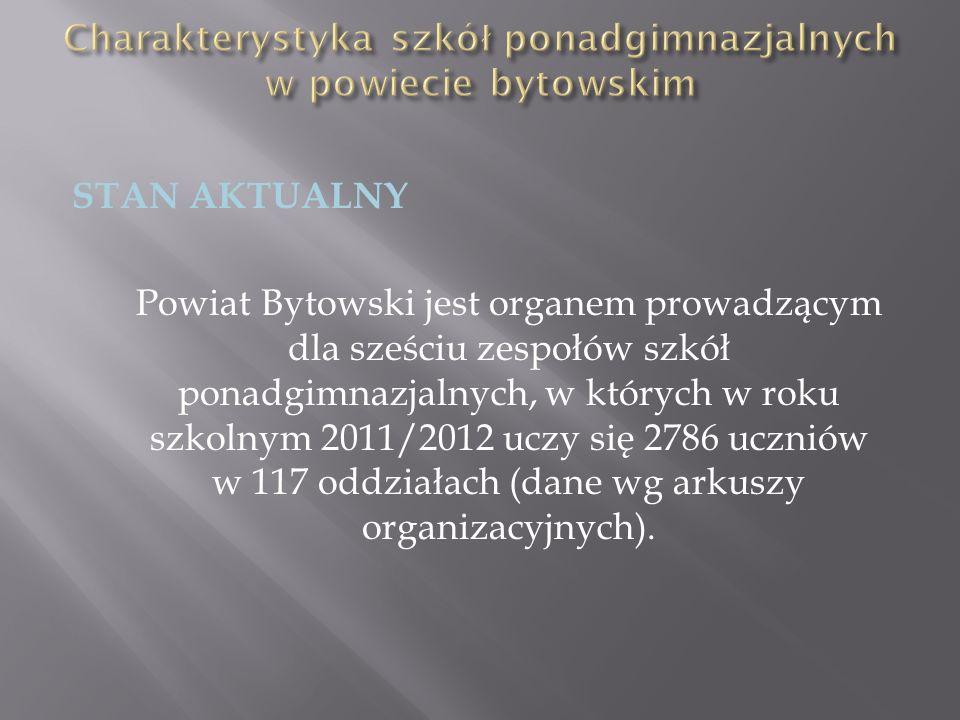 STAN AKTUALNY Powiat Bytowski jest organem prowadzącym dla sześciu zespołów szkół ponadgimnazjalnych, w których w roku szkolnym 2011/2012 uczy się 278
