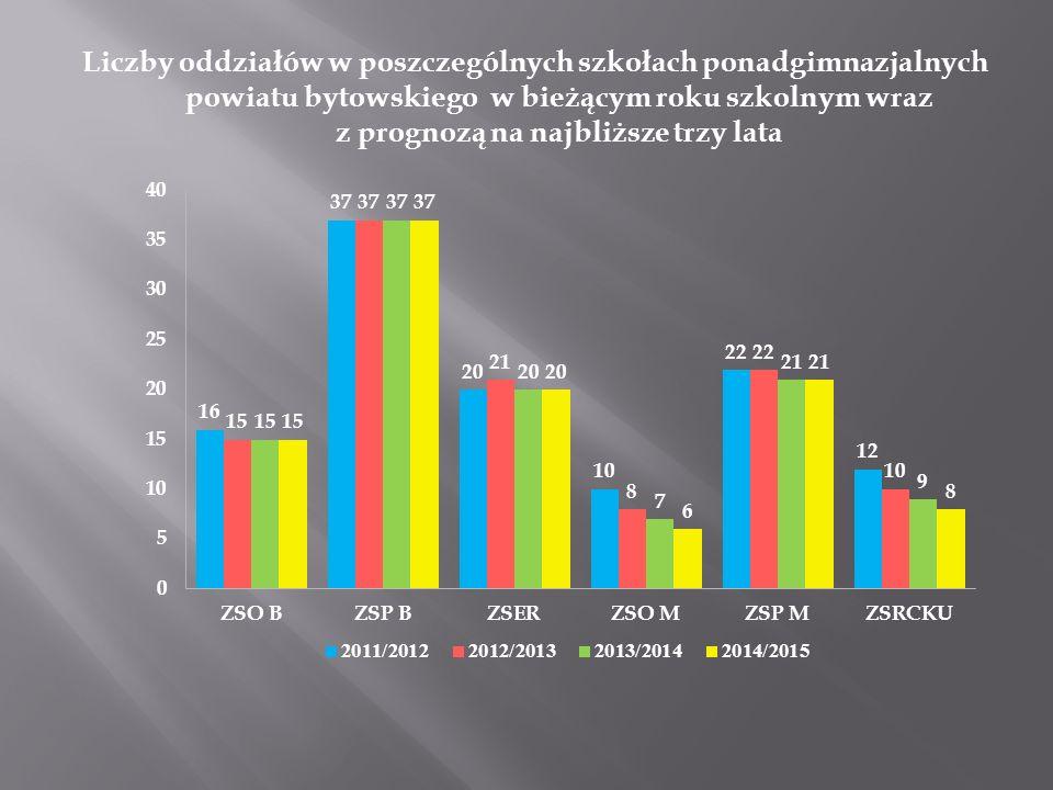 Liczby oddziałów w poszczególnych szkołach ponadgimnazjalnych powiatu bytowskiego w bieżącym roku szkolnym wraz z prognozą na najbliższe trzy lata