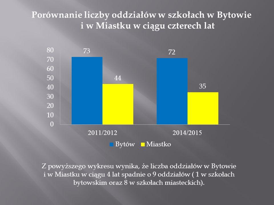 Porównanie liczby oddziałów w szkołach w Bytowie i w Miastku w ciągu czterech lat Z powyższego wykresu wynika, że liczba oddziałów w Bytowie i w Miast