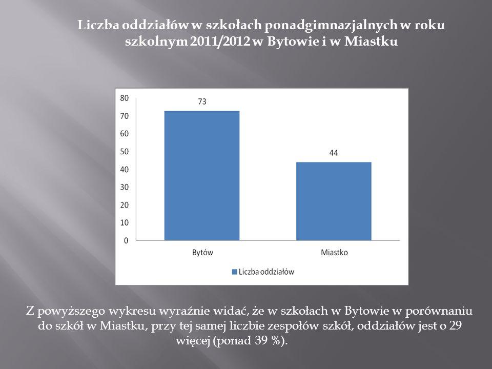 Liczba uczniów w szkołach ponadgimnazjalnych w roku szkolnym 2011/2012 w Bytowie i w Miastku Z powyższego wykresu wynika, że w szkołach w Bytowie jest o 760 uczniów więcej (ponad 42 %), niż w szkołach w Miastku.