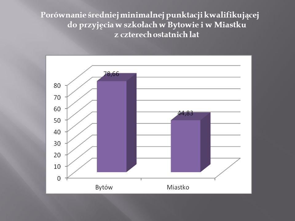 Porównanie średniej minimalnej punktacji kwalifikującej do przyjęcia w szkołach w Bytowie i w Miastku z czterech ostatnich lat