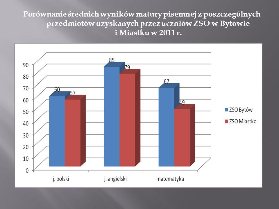 Porównanie średnich wyników matury pisemnej z poszczególnych przedmiotów uzyskanych przez uczniów ZSO w Bytowie i Miastku w 2011 r.