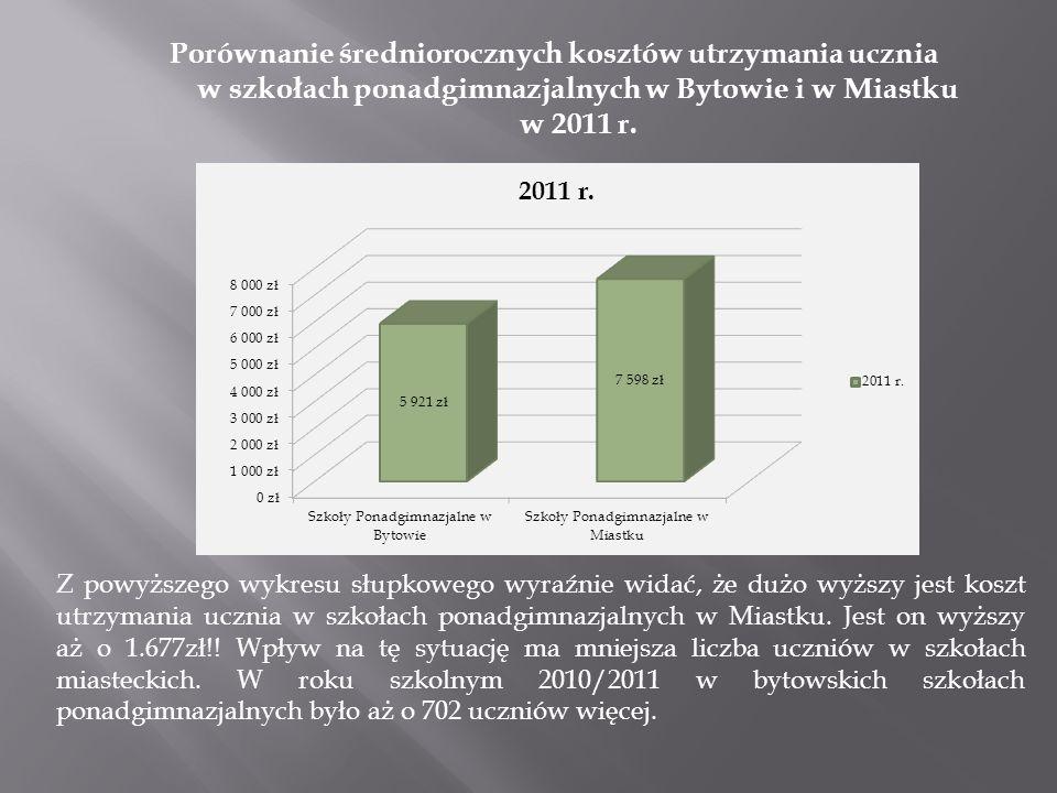 Porównanie średniorocznych kosztów utrzymania ucznia w szkołach ponadgimnazjalnych w Bytowie i w Miastku w 2011 r. Z powyższego wykresu słupkowego wyr