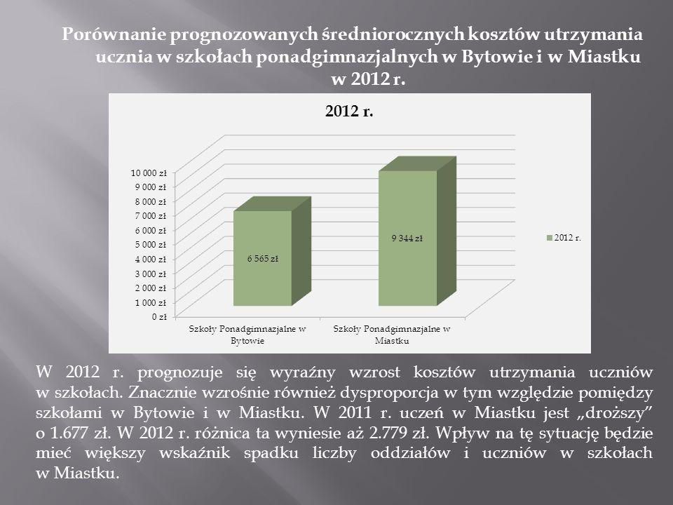 Porównanie prognozowanych średniorocznych kosztów utrzymania ucznia w szkołach ponadgimnazjalnych w Bytowie i w Miastku w 2012 r. W 2012 r. prognozuje
