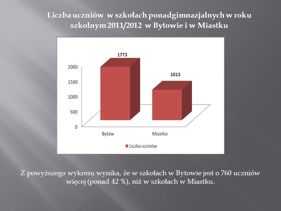 ZMIANY W OŚWIACIE PONADGIMNAZJALNEJ W LATACH 2005-2011 Porównanie liczby uczniów w zespołach szkół w Miastku w latach szkolnych 2005/2006 i 2011/2012