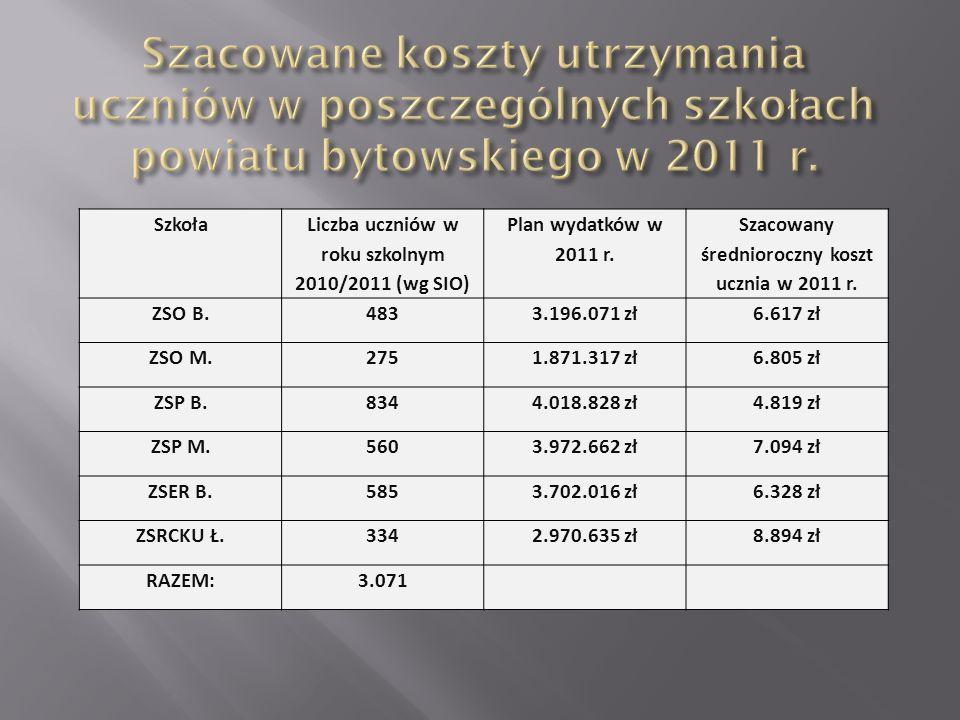 Szkoła Liczba uczniów w roku szkolnym 2010/2011 (wg SIO) Plan wydatków w 2011 r. Szacowany średnioroczny koszt ucznia w 2011 r. ZSO B.4833.196.071 zł6