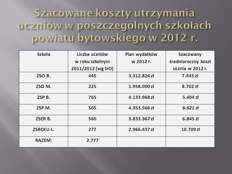 Szkoła Liczba uczniów w roku szkolnym 2011/2012 (wg SIO) Plan wydatków w 2012 r. Szacowany średnioroczny koszt ucznia w 2012 r. ZSO B.4453.312.824 zł7