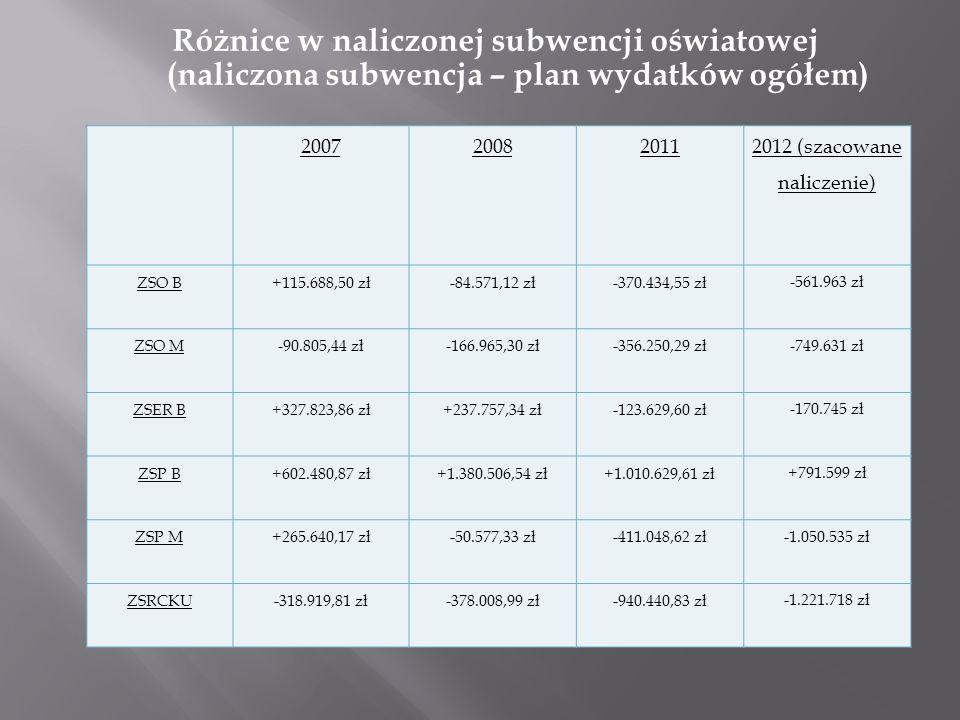 Różnice w naliczonej subwencji oświatowej (naliczona subwencja – plan wydatków ogółem) 200720082011 2012 (szacowane naliczenie) ZSO B+115.688,50 zł-84