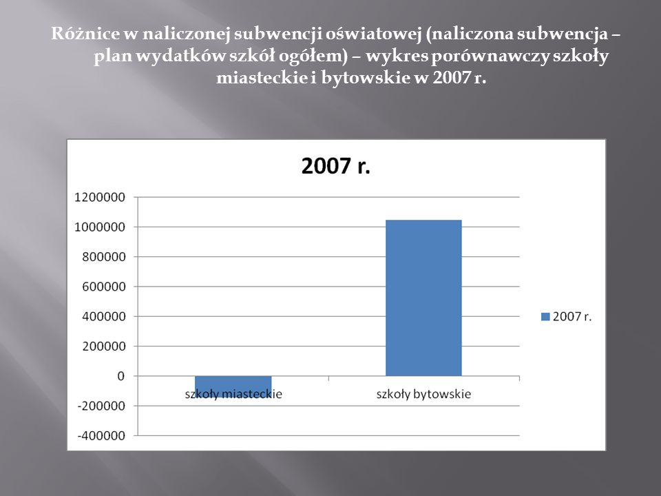 Różnice w naliczonej subwencji oświatowej (naliczona subwencja – plan wydatków szkół ogółem) – wykres porównawczy szkoły miasteckie i bytowskie w 2007