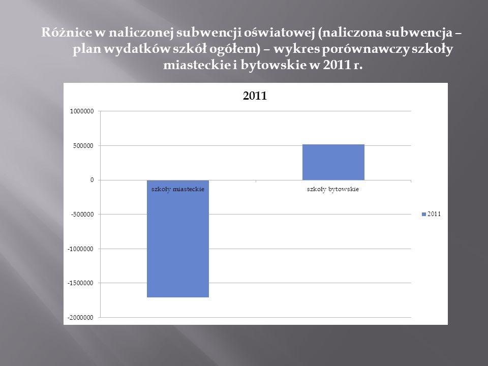 Różnice w naliczonej subwencji oświatowej (naliczona subwencja – plan wydatków szkół ogółem) – wykres porównawczy szkoły miasteckie i bytowskie w 2011
