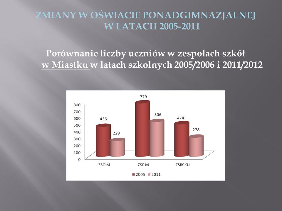Porównanie liczby uczniów w zespołach szkół w Bytowie w latach szkolnych 2005/2006 i 2011/2012 W każdym zespole szkół widać wyraźnie, że na przestrzeni ostatnich 7 lat następował systematyczny spadek liczby uczniów.