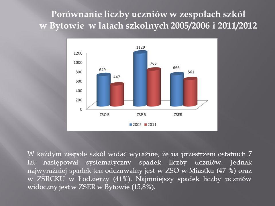 Porównanie średniorocznych kosztów utrzymania ucznia w szkołach ponadgimnazjalnych w Bytowie i w Miastku w 2011 r.