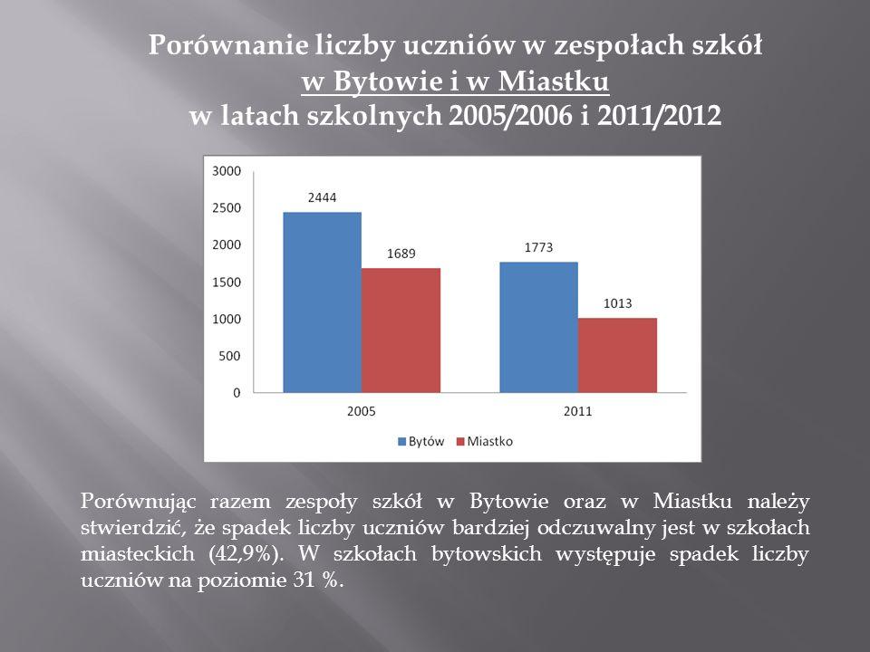 Porównanie liczby oddziałów w zespołach szkół w Miastku w latach szkolnych 2005/2006 i 2011/2012 Na podstawie powyższych danych w ciągu 7 ostatnich lat liczba oddziałów zmniejszyła się o 19.